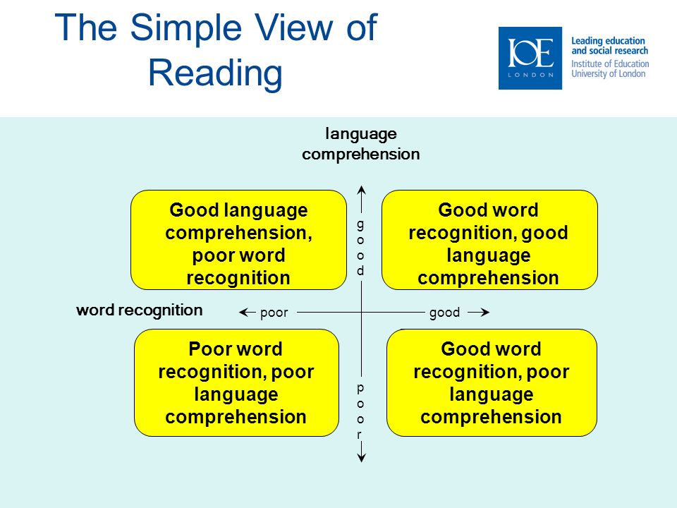 word recognition language comprehension goodgood poorpoor goodpoor The Simple View of Reading Good language comprehension, poor word recognition Good word recognition, good language comprehension Poor word recognition, poor language comprehension Good word recognition, poor language comprehension