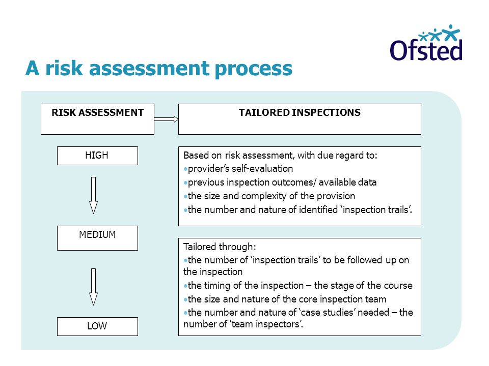 A risk assessment process TAILORED INSPECTIONS HIGH MEDIUM LOW RISK ASSESSMENT Based on risk assessment, with due regard to: providers self-evaluation