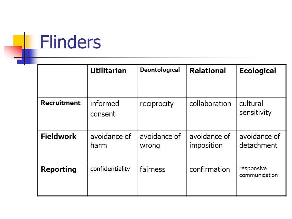 Flinders Utilitarian Deontological RelationalEcological Recruitment informed consent reciprocitycollaborationcultural sensitivity Fieldworkavoidance of harm avoidance of wrong avoidance of imposition avoidance of detachment Reporting confidentiality fairnessconfirmation responsive communication