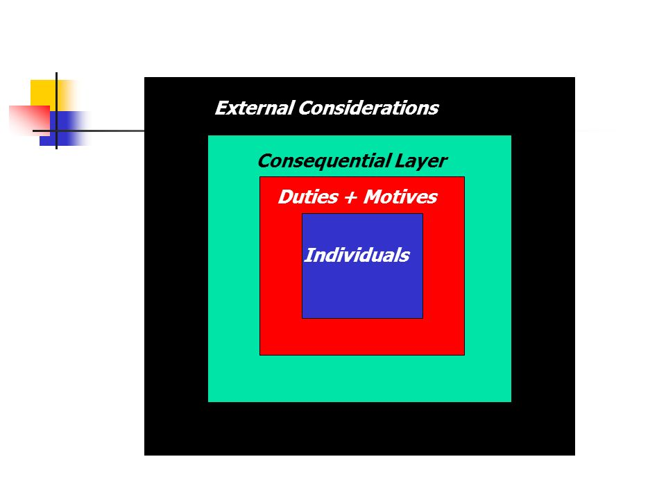External Considerations Consequential Layer Duties + Motives Individuals