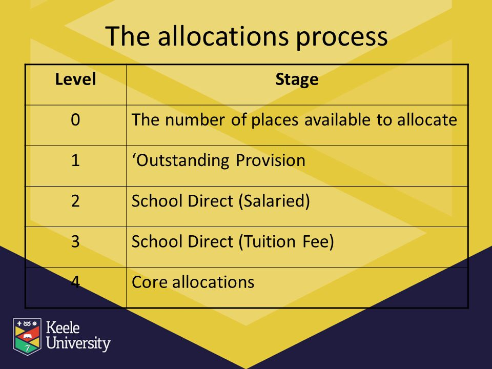 The allocations process LevelStage 0The number of places available to allocate 1Outstanding Provision 2School Direct (Salaried) 3School Direct (Tuition Fee) 4Core allocations