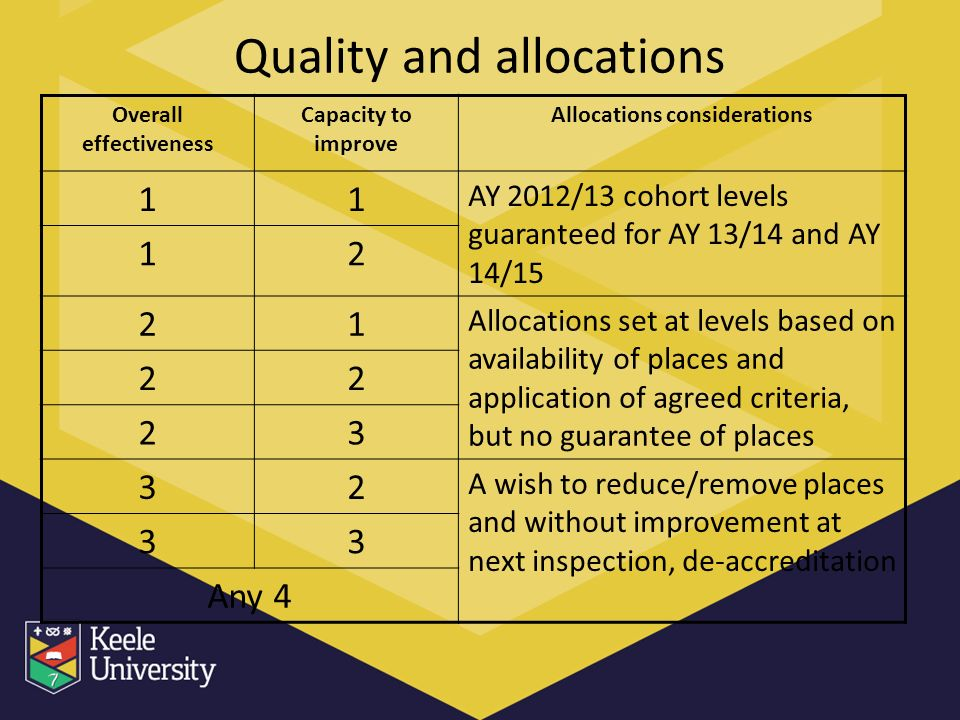 Quality and allocations Overall effectiveness Capacity to improve Allocations considerations 11 AY 2012/13 cohort levels guaranteed for AY 13/14 and AY 14/15 12 21 Allocations set at levels based on availability of places and application of agreed criteria, but no guarantee of places 22 23 32 A wish to reduce/remove places and without improvement at next inspection, de-accreditation 33 Any 4
