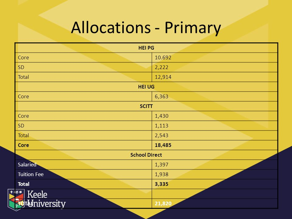 Allocations - Primary HEI PG Core10.692 SD2,222 Total12,914 HEI UG Core6,363 SCITT Core1,430 SD1,113 Total2,543 Core18,485 School Direct Salaried1,397 Tuition Fee1,938 Total3,335 TOTAL21,820