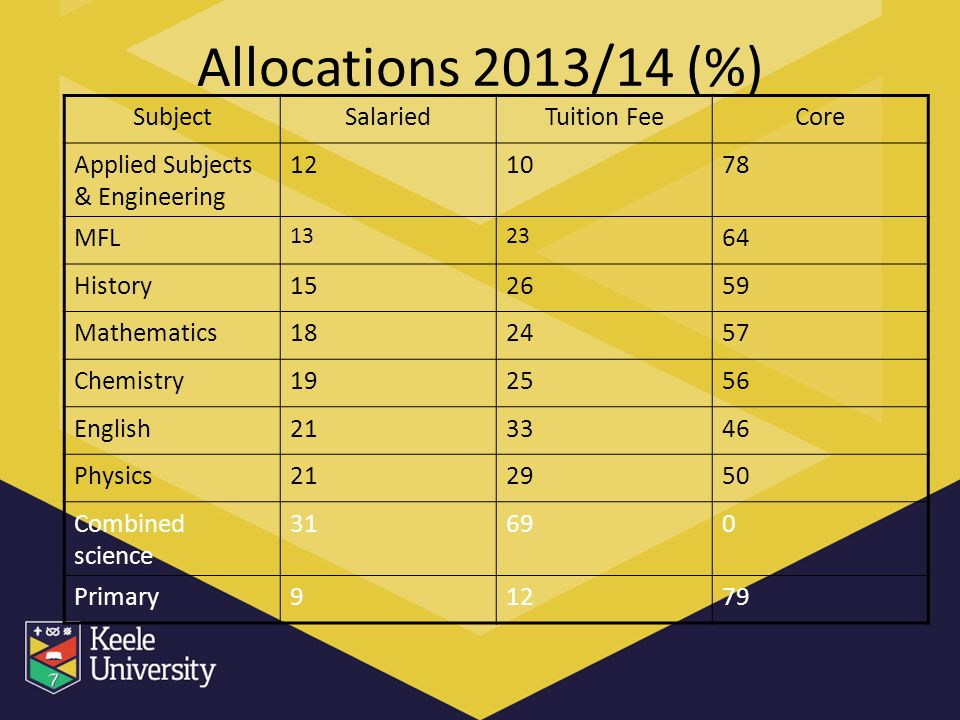 Allocations 2013/14 (%) SubjectSalariedTuition FeeCore Applied Subjects & Engineering 121078 MFL 1323 64 History152659 Mathematics182457 Chemistry192556 English213346 Physics212950 Combined science 31690 Primary91279