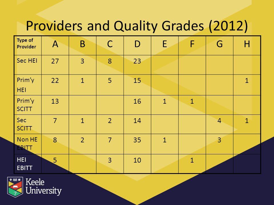 Providers and Quality Grades (2012) Type of Provider ABCDEFGH Sec HEI 273823 Primy HEI 2215151 Primy SCITT 131611 Sec SCITT 7121441 Non HE EBITT 8273513 HEI EBITT 53101