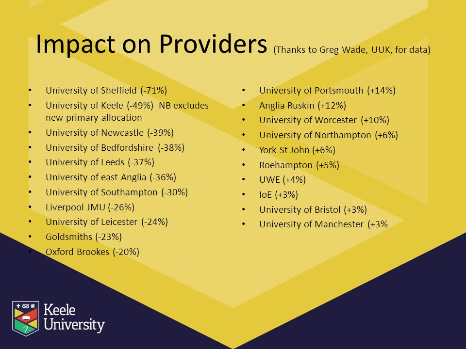 Impact on Providers (Thanks to Greg Wade, UUK, for data) University of Sheffield (-71%) University of Keele (-49%) NB excludes new primary allocation University of Newcastle (-39%) University of Bedfordshire (-38%) University of Leeds (-37%) University of east Anglia (-36%) University of Southampton (-30%) Liverpool JMU (-26%) University of Leicester (-24%) Goldsmiths (-23%) Oxford Brookes (-20%) University of Portsmouth (+14%) Anglia Ruskin (+12%) University of Worcester (+10%) University of Northampton (+6%) York St John (+6%) Roehampton (+5%) UWE (+4%) IoE (+3%) University of Bristol (+3%) University of Manchester (+3%