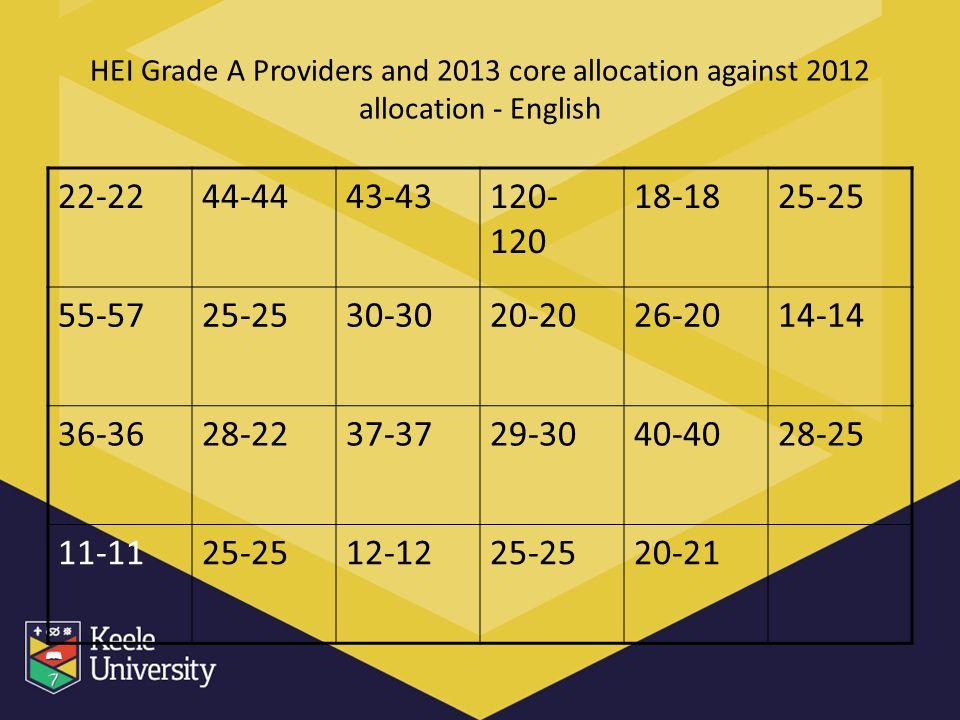 HEI Grade A Providers and 2013 core allocation against 2012 allocation - English 22-2244-4443-43120- 120 18-1825-25 55-5725-2530-3020-2026-2014-14 36-3628-2237-3729-3040-4028-25 11-1125-2512-1225-2520-21