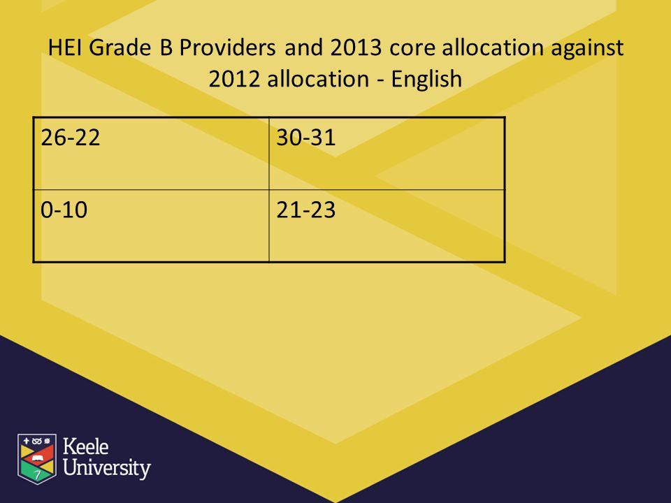 HEI Grade B Providers and 2013 core allocation against 2012 allocation - English 26-2230-31 0-1021-23