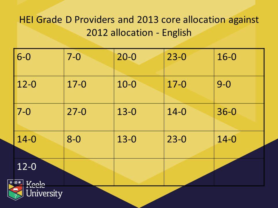 HEI Grade D Providers and 2013 core allocation against 2012 allocation - English 6-07-020-023-016-0 12-017-010-017-09-0 7-027-013-014-036-0 14-08-013-023-014-0 12-0