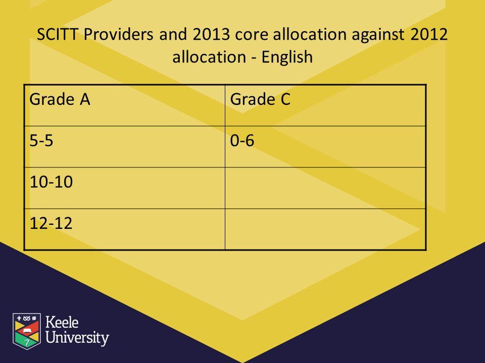 SCITT Providers and 2013 core allocation against 2012 allocation - English Grade AGrade C 5-50-6 10-10 12-12
