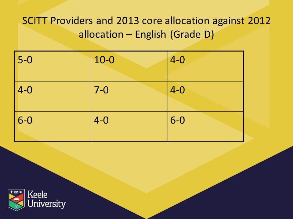 SCITT Providers and 2013 core allocation against 2012 allocation – English (Grade D) 5-010-04-0 7-04-0 6-04-06-0