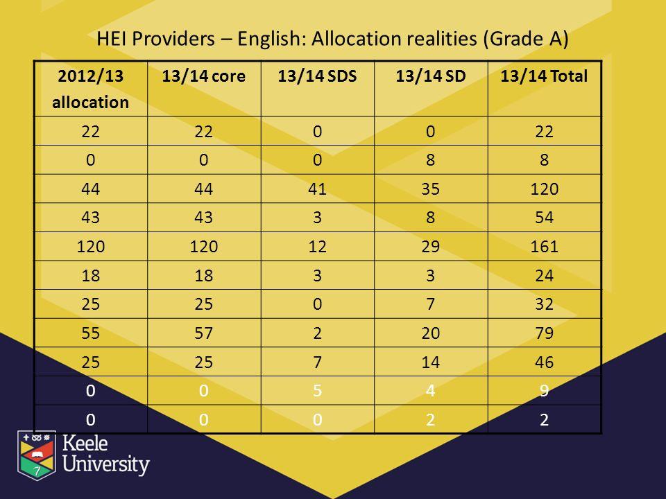 HEI Providers – English: Allocation realities (Grade A) 2012/13 allocation 13/14 core13/14 SDS13/14 SD13/14 Total 22 00 00088 44 4135120 43 3854 120 1229161 18 3324 25 0732 555722079 25 71446 00549 00022