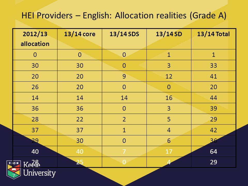 HEI Providers – English: Allocation realities (Grade A) 2012/13 allocation 13/14 core13/14 SDS13/14 SD13/14 Total 00011 30 0333 20 91241 262000 14 1644 36 0339 28222529 37 1442 29300636 40 71764 28250429