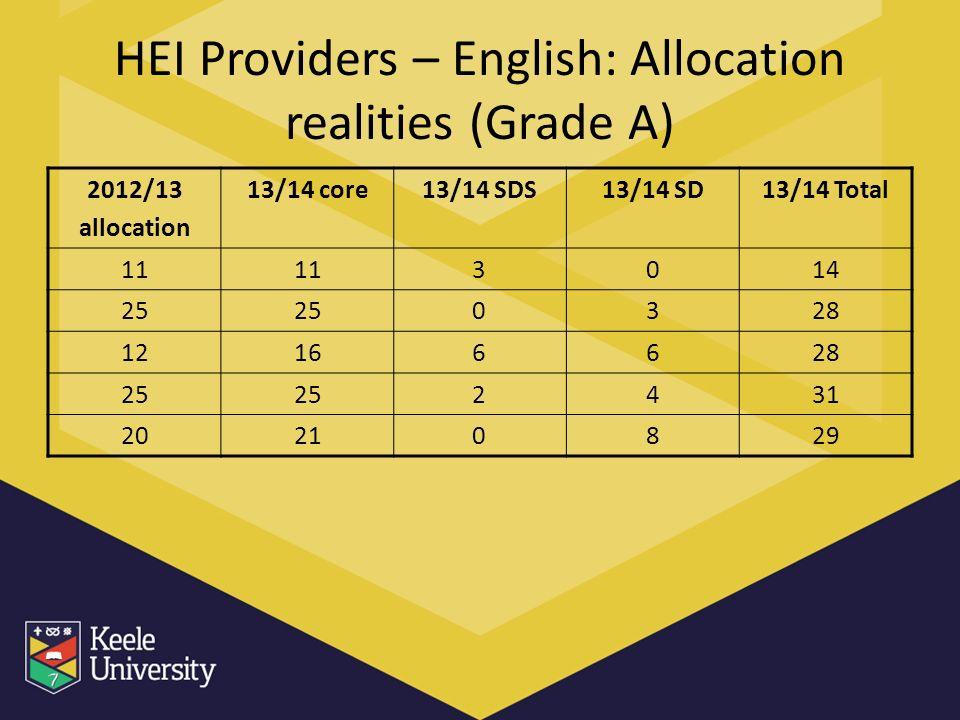 HEI Providers – English: Allocation realities (Grade A) 2012/13 allocation 13/14 core13/14 SDS13/14 SD13/14 Total 11 3014 25 0328 12166628 25 2431 20210829