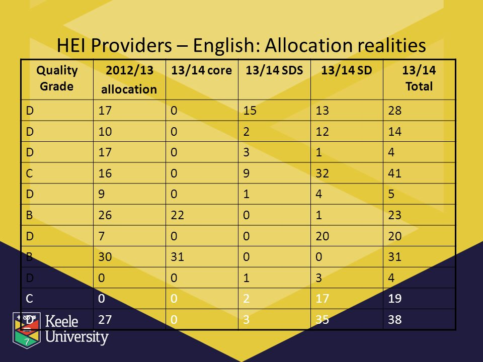 HEI Providers – English: Allocation realities Quality Grade 2012/13 allocation 13/14 core13/14 SDS13/14 SD13/14 Total D170151328 D10021214 D170314 C16