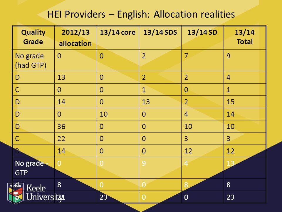 HEI Providers – English: Allocation realities Quality Grade 2012/13 allocation 13/14 core13/14 SDS13/14 SD13/14 Total No grade (had GTP) 00279 D130224 C00101 D14013215 D0100414 D360010 C220033 D140012 No grade - GTP 009413 d80088 b212300