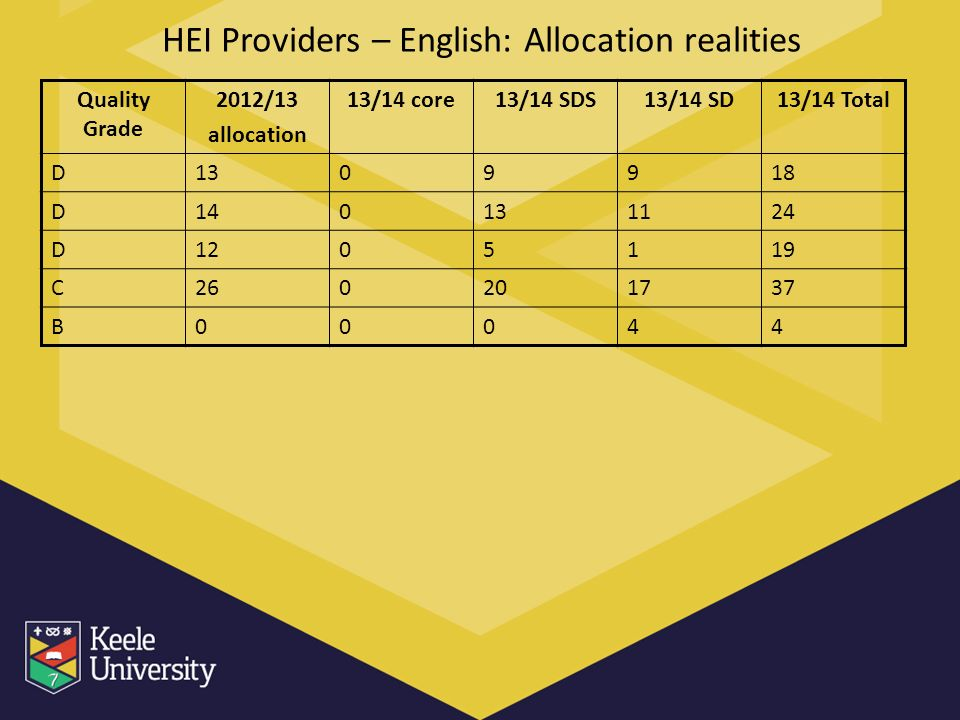 HEI Providers – English: Allocation realities Quality Grade 2012/13 allocation 13/14 core13/14 SDS13/14 SD13/14 Total D1309918 D140131124 D1205119 C260201737 B00044