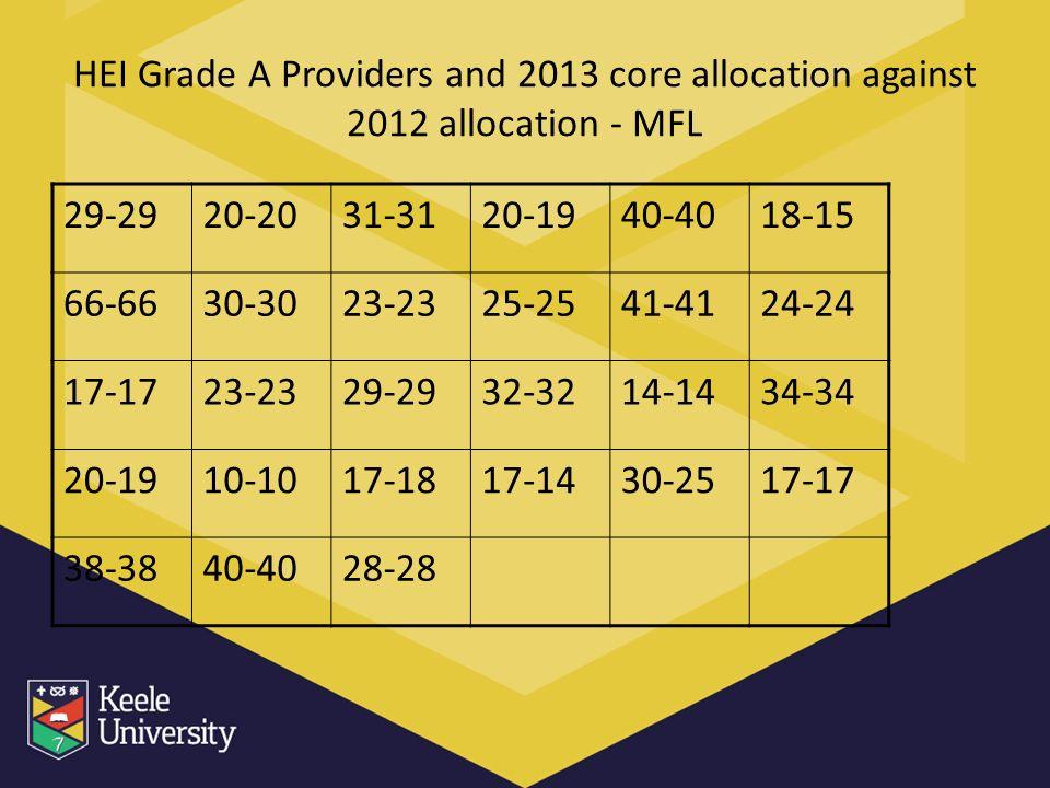 HEI Grade A Providers and 2013 core allocation against 2012 allocation - MFL 29-2920-2031-3120-1940-4018-15 66-6630-3023-2325-2541-4124-24 17-1723-2329-2932-3214-1434-34 20-1910-1017-1817-1430-2517-17 38-3840-4028-28
