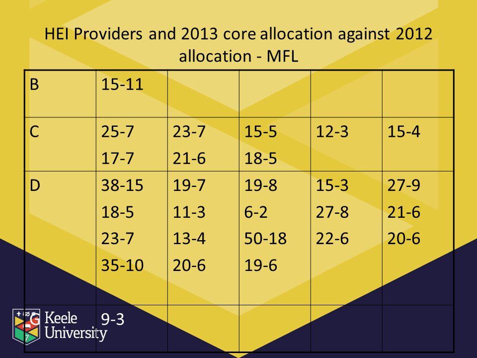 HEI Providers and 2013 core allocation against 2012 allocation - MFL B15-11 C25-7 17-7 23-7 21-6 15-5 18-5 12-315-4 D38-15 18-5 23-7 35-10 19-7 11-3 13-4 20-6 19-8 6-2 50-18 19-6 15-3 27-8 22-6 27-9 21-6 20-6 G9-3