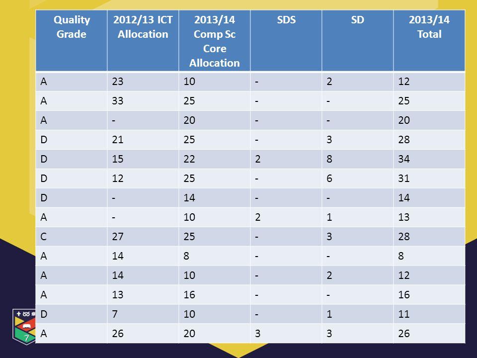 Quality Grade 2012/13 ICT Allocation 2013/14 Comp Sc Core Allocation SDSSD2013/14 Total A2310-212 A3325-- A-20-- D2125-328 D15222834 D1225-631 D-14-- A-102113 C2725-328 A148--8 A 10-212 A1316-- D710-111 A26203326