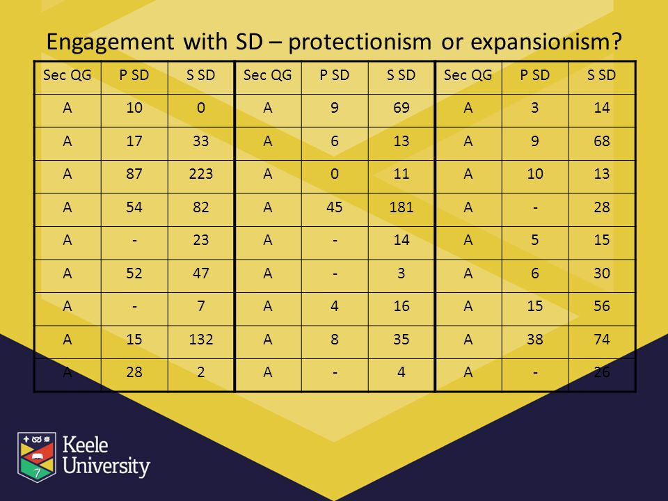 Engagement with SD – protectionism or expansionism? Sec QGP SDS SDSec QGP SDS SDSec QGP SDS SD A100A969A314 A1733A613A968 A87223A011A1013 A5482A45181A