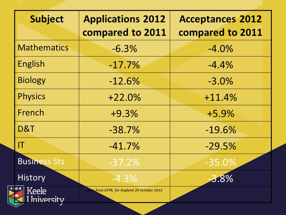SubjectApplications 2012 compared to 2011 Acceptances 2012 compared to 2011 Mathematics -6.3%-4.0% English -17.7%-4.4% Biology -12.6%-3.0% Physics +22.0%+11.4% French +9.3%+5.9% D&T -38.7%-19.6% IT -41.7%-29.5% Business Sts -37.2%-35.0% History -4.3%-3.8% Data from GTTR, for England 29 October 2012