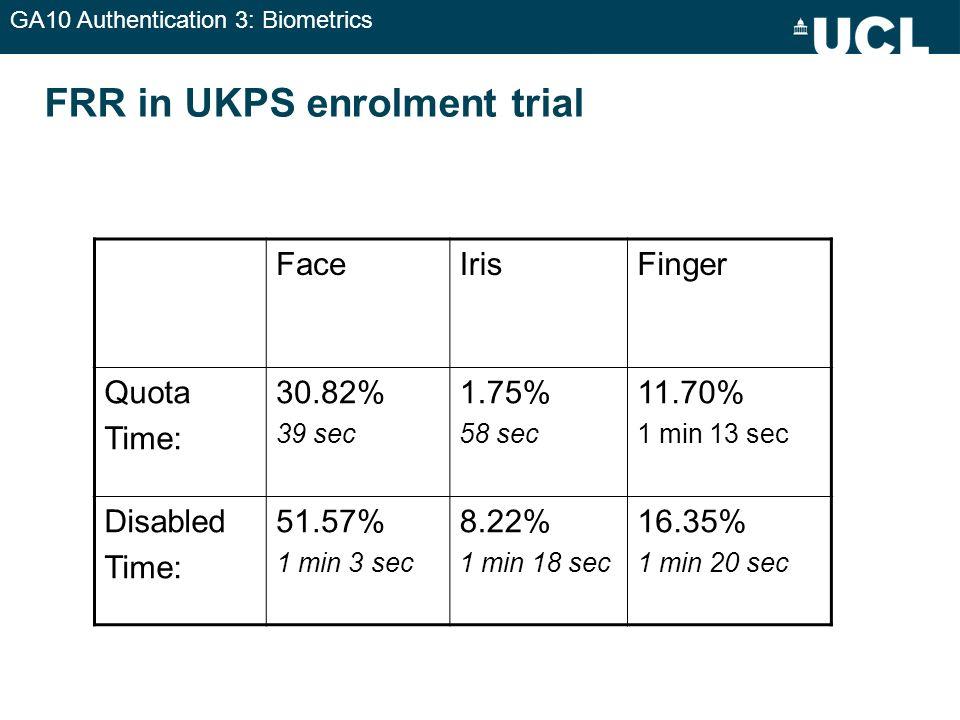 GA10 Authentication 3: Biometrics FRR in UKPS enrolment trial FaceIrisFinger Quota Time: 30.82% 39 sec 1.75% 58 sec 11.70% 1 min 13 sec Disabled Time: