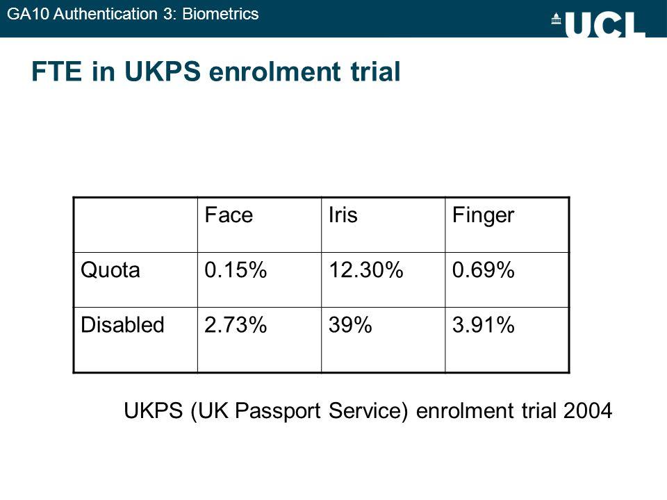 GA10 Authentication 3: Biometrics FTE in UKPS enrolment trial FaceIrisFinger Quota0.15%12.30%0.69% Disabled2.73%39%3.91% UKPS (UK Passport Service) en
