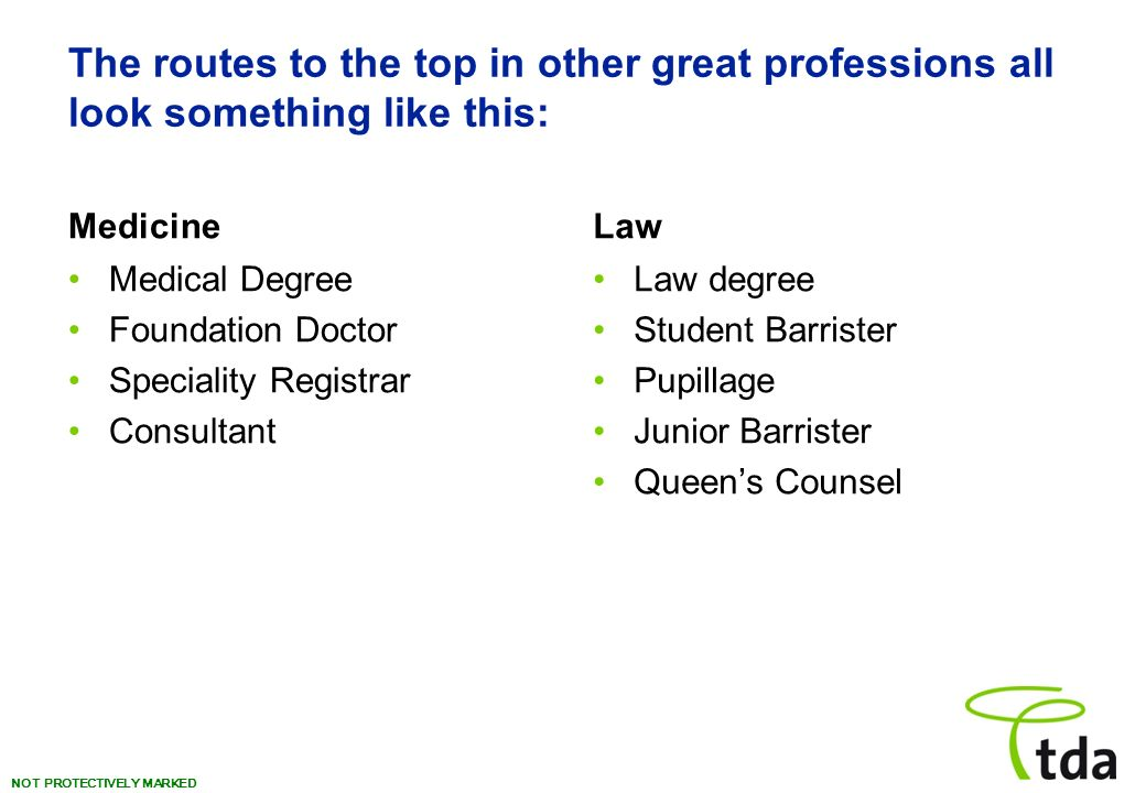 NOT PROTECTIVELY MARKED The routes to the top in other great professions all look something like this: Medicine Medical Degree Foundation Doctor Speciality Registrar Consultant Law Law degree Student Barrister Pupillage Junior Barrister Queens Counsel