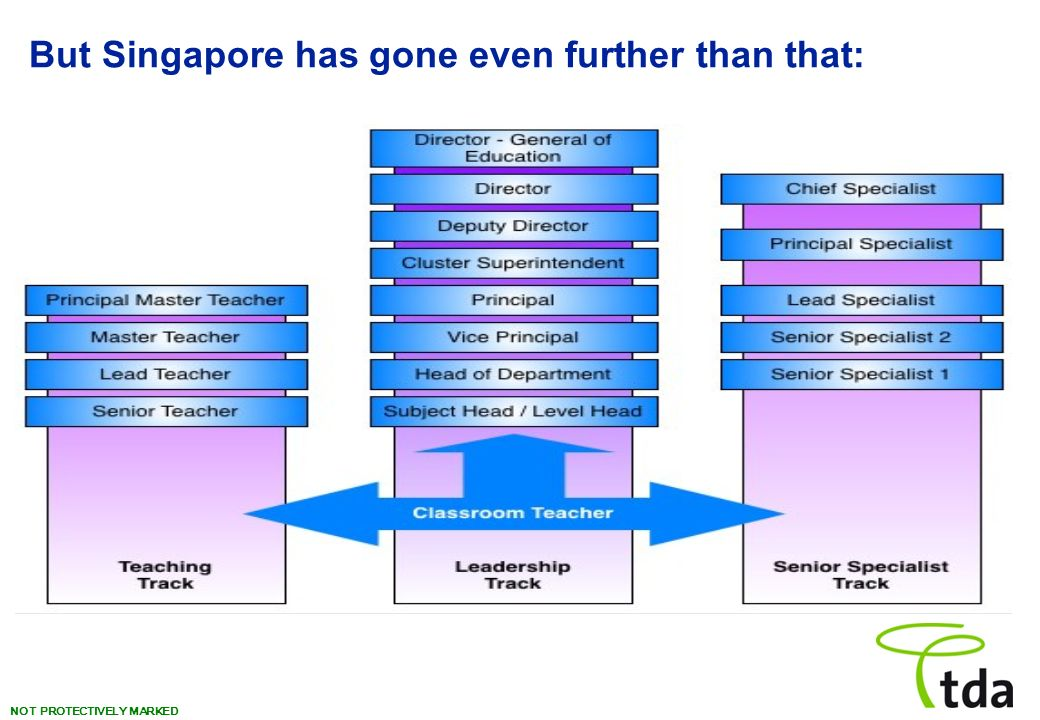 NOT PROTECTIVELY MARKED But Singapore has gone even further than that: