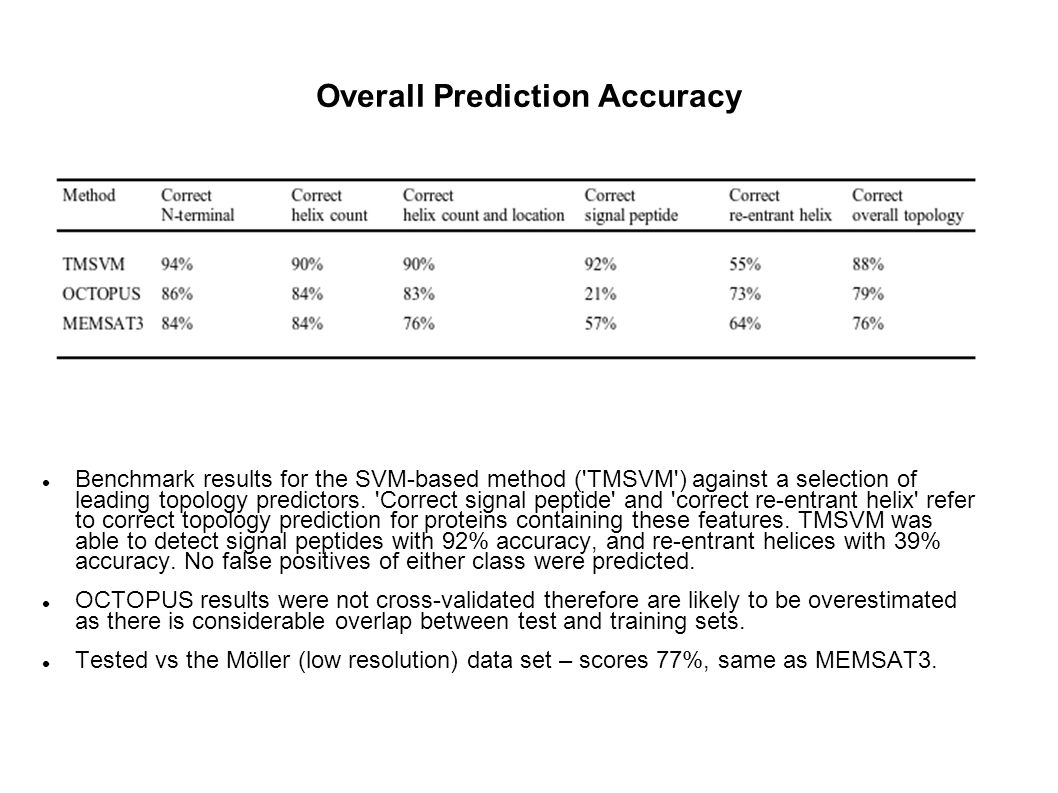 Overall Prediction Accuracy Benchmark results for the SVM-based method ( TMSVM ) against a selection of leading topology predictors.