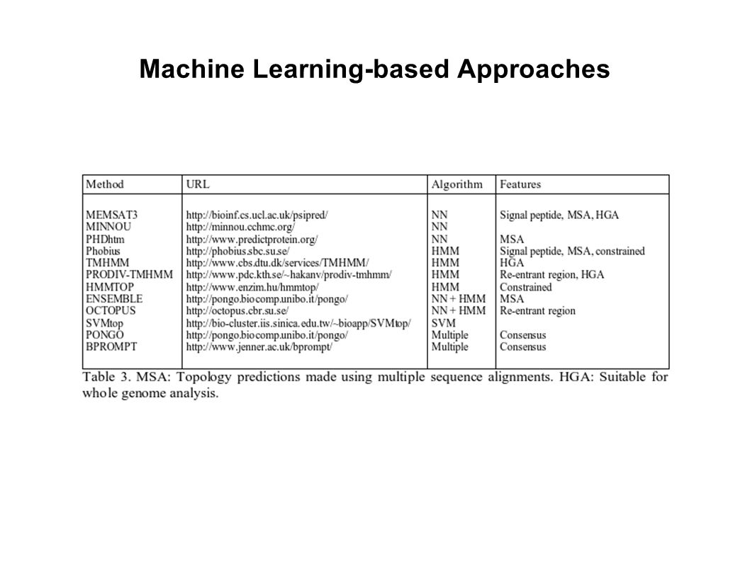 Machine Learning-based Approaches