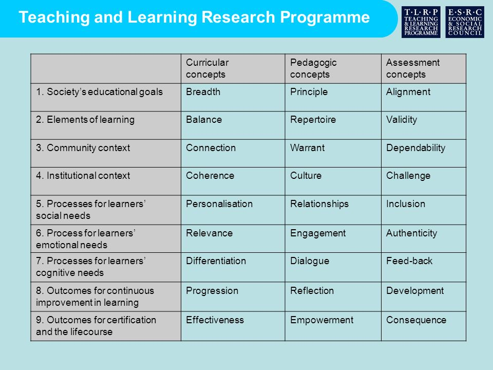 Teaching and Learning Research Programme Curricular concepts Pedagogic concepts Assessment concepts 1. Societys educational goalsBreadthPrincipleAlign