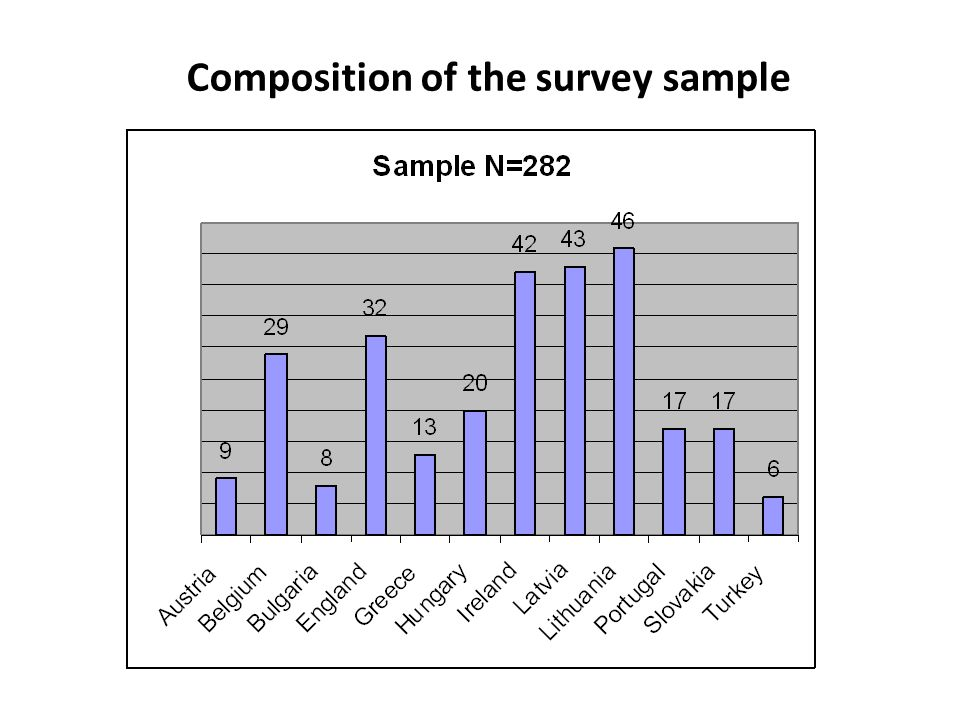Composition of the survey sample