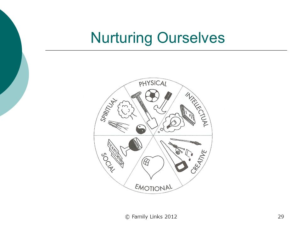 © Family Links 201229 Nurturing Ourselves