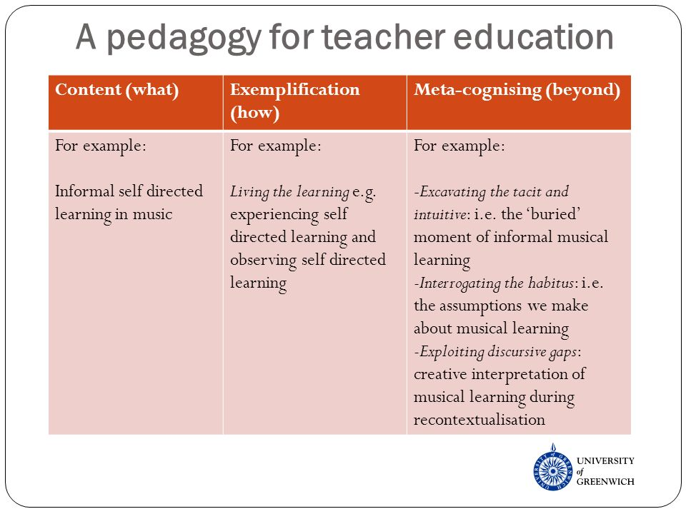 A pedagogy for teacher education Content (what)Exemplification (how) Meta-cognising (beyond) For example: Informal self directed learning in music For example: Living the learning e.g.