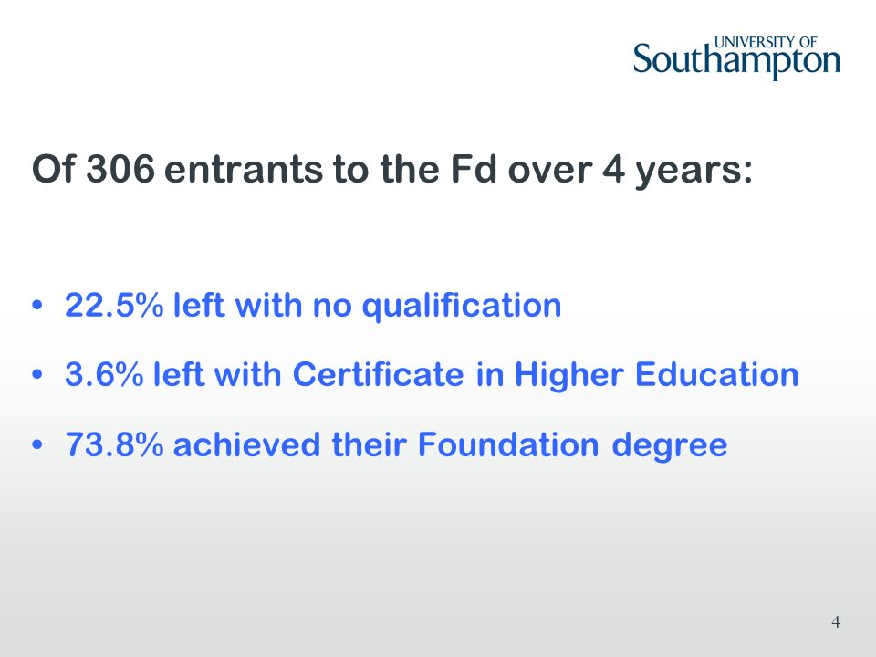 Of 306 entrants to the Fd over 4 years: 22.5% left with no qualification 3.6% left with Certificate in Higher Education 73.8% achieved their Foundation degree 4