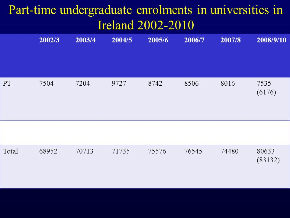 2002/32003/42004/52005/62006/72007/82008/9/10 PT (6176) Total (83132) Part-time undergraduate enrolments in universities in Ireland