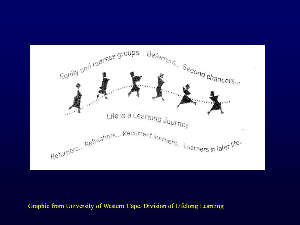 Graphic from University of Western Cape, Division of Lifelong Learning