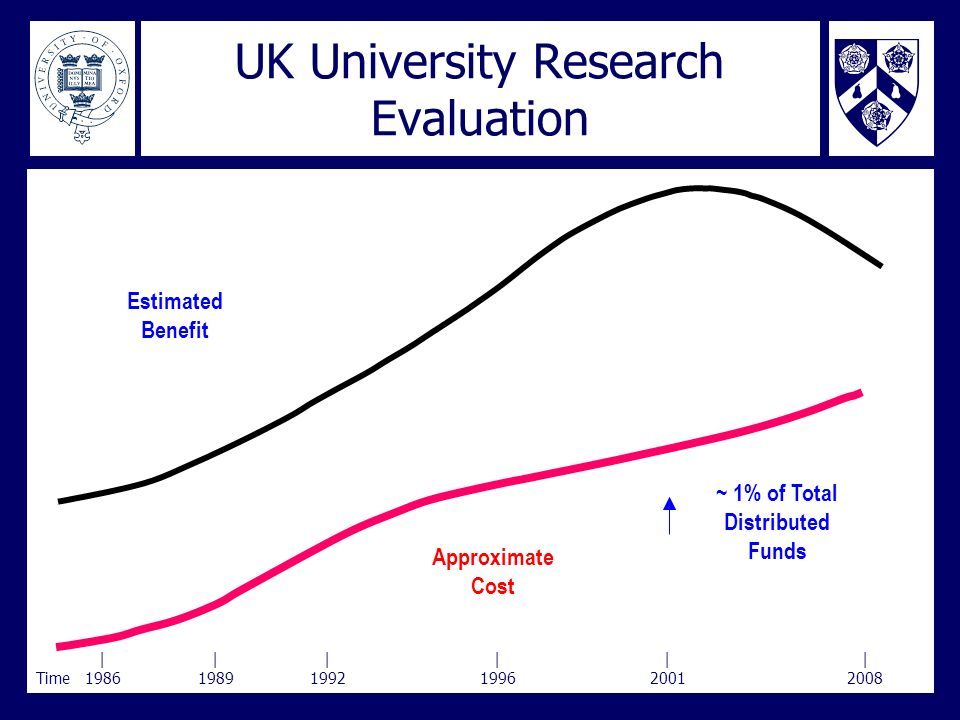 UK University Research Evaluation |||||| Time198619891992199620012008 Approximate Cost ~ 1% of Total Distributed Funds Estimated Benefit