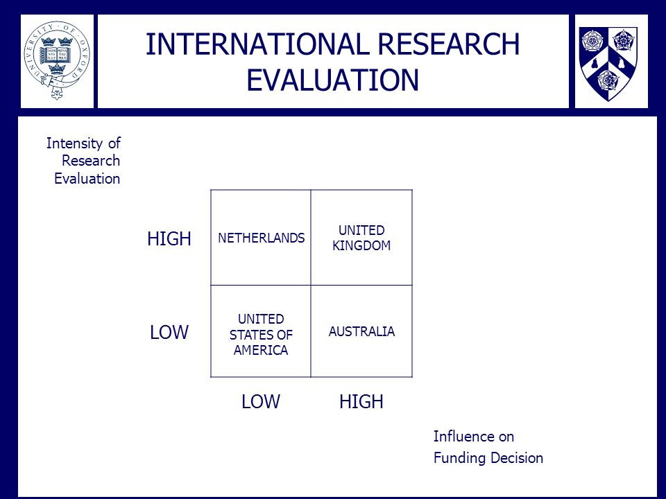 INTERNATIONAL RESEARCH EVALUATION Intensity of Research Evaluation HIGH NETHERLANDS UNITED KINGDOM LOW UNITED STATES OF AMERICA AUSTRALIA LOWHIGH Infl