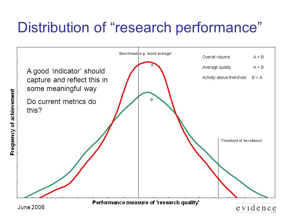 June 2006 Distribution of research performance A good indicator should capture and reflect this in some meaningful way Do current metrics do this
