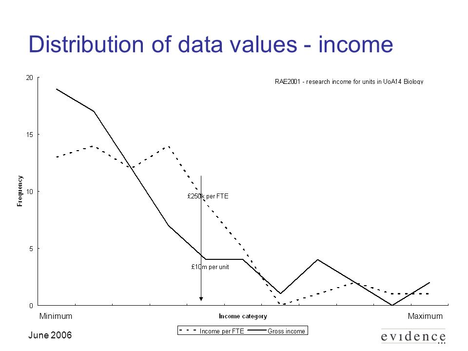 June 2006 Distribution of data values - income MaximumMinimum