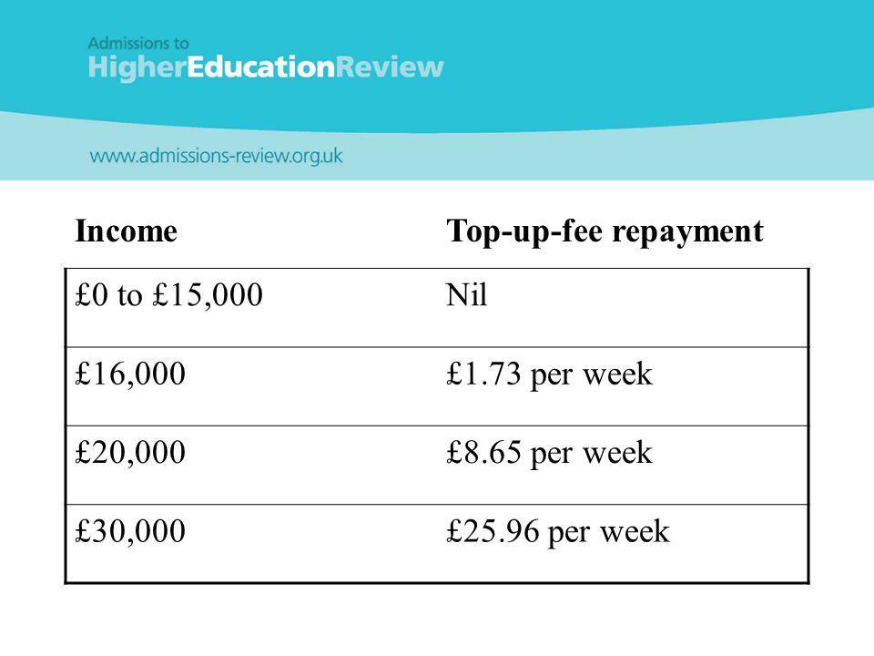 IncomeTop-up-fee repayment £0 to £15,000Nil £16,000£1.73 per week £20,000£8.65 per week £30,000£25.96 per week