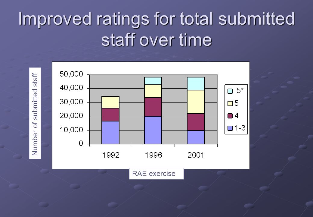 Improved ratings for total submitted staff over time RAE exercise Number of submitted staff