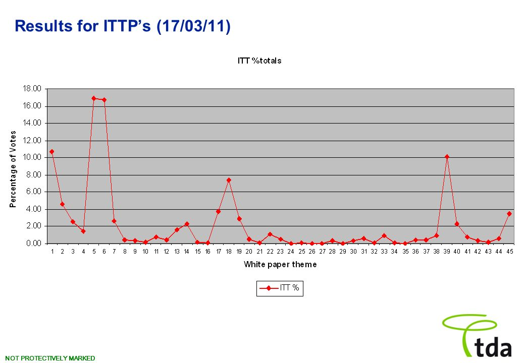 NOT PROTECTIVELY MARKED Results for ITTPs (17/03/11)