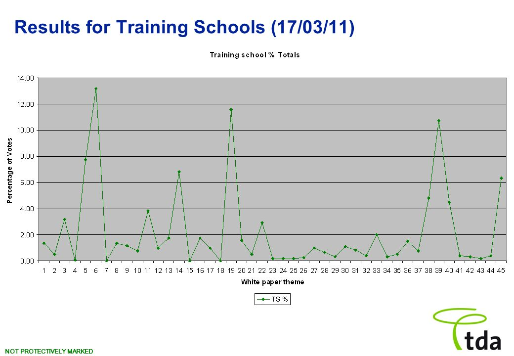 NOT PROTECTIVELY MARKED Results for Training Schools (17/03/11)