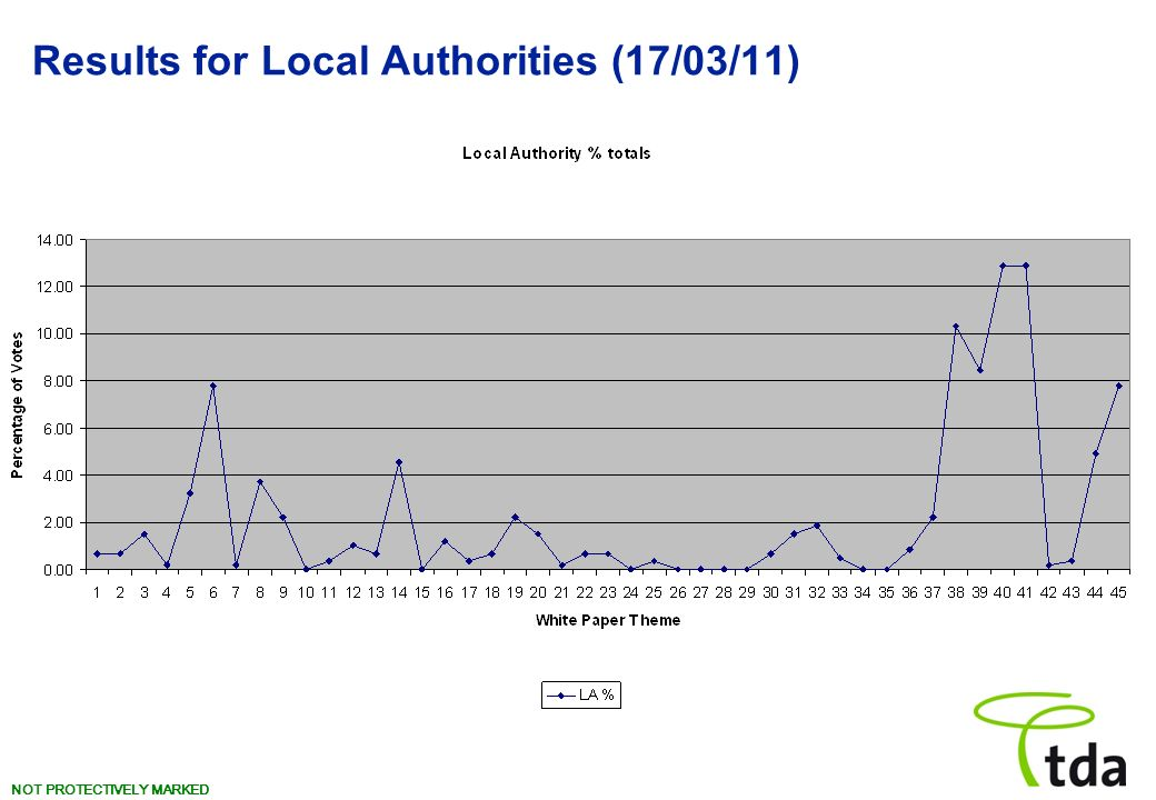 NOT PROTECTIVELY MARKED Results for Local Authorities (17/03/11)