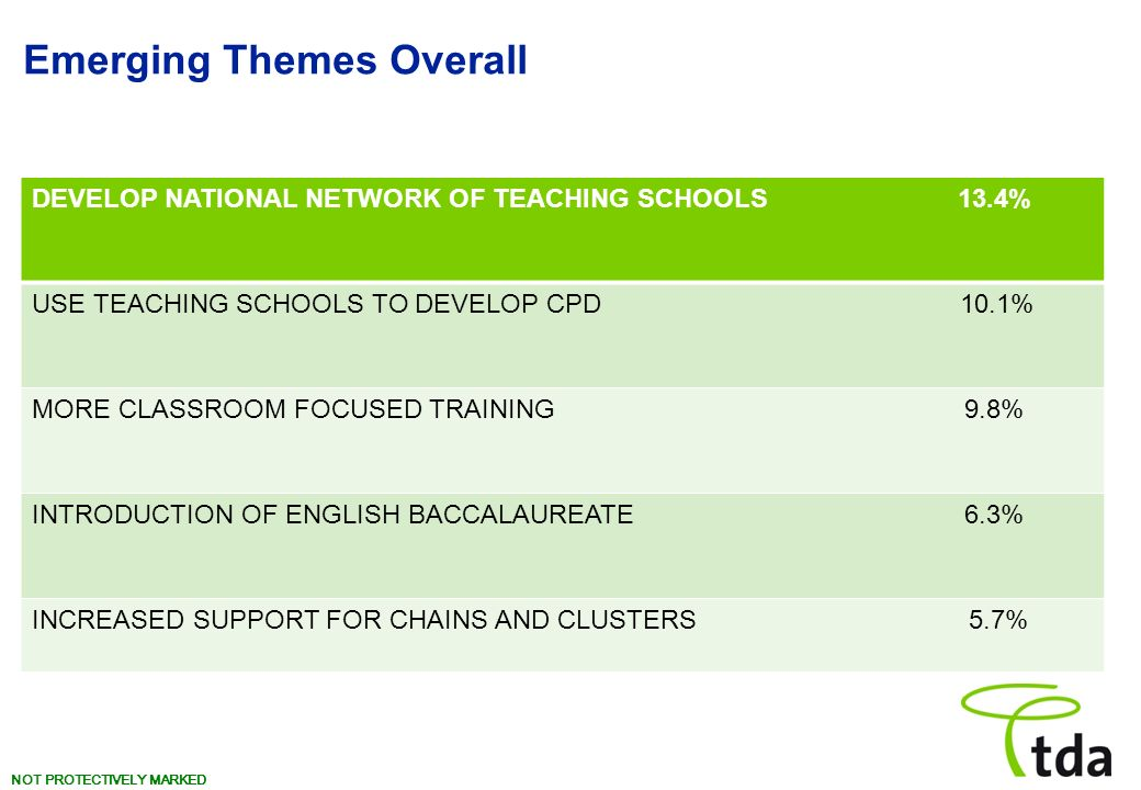 Emerging Themes Overall DEVELOP NATIONAL NETWORK OF TEACHING SCHOOLS 13.4% USE TEACHING SCHOOLS TO DEVELOP CPD 10.1% MORE CLASSROOM FOCUSED TRAINING 9.8% INTRODUCTION OF ENGLISH BACCALAUREATE 6.3% INCREASED SUPPORT FOR CHAINS AND CLUSTERS 5.7%