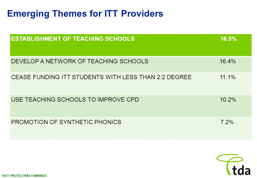 NOT PROTECTIVELY MARKED Emerging Themes for ITT Providers ESTABLISHMENT OF TEACHING SCHOOLS 16.5% DEVELOP A NETWORK OF TEACHING SCHOOLS 16.4% CEASE FU